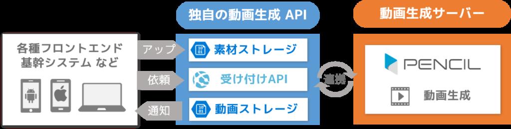 PENCILを使った動画生成API の構成例